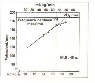 come calcolare la soglia anaerobica